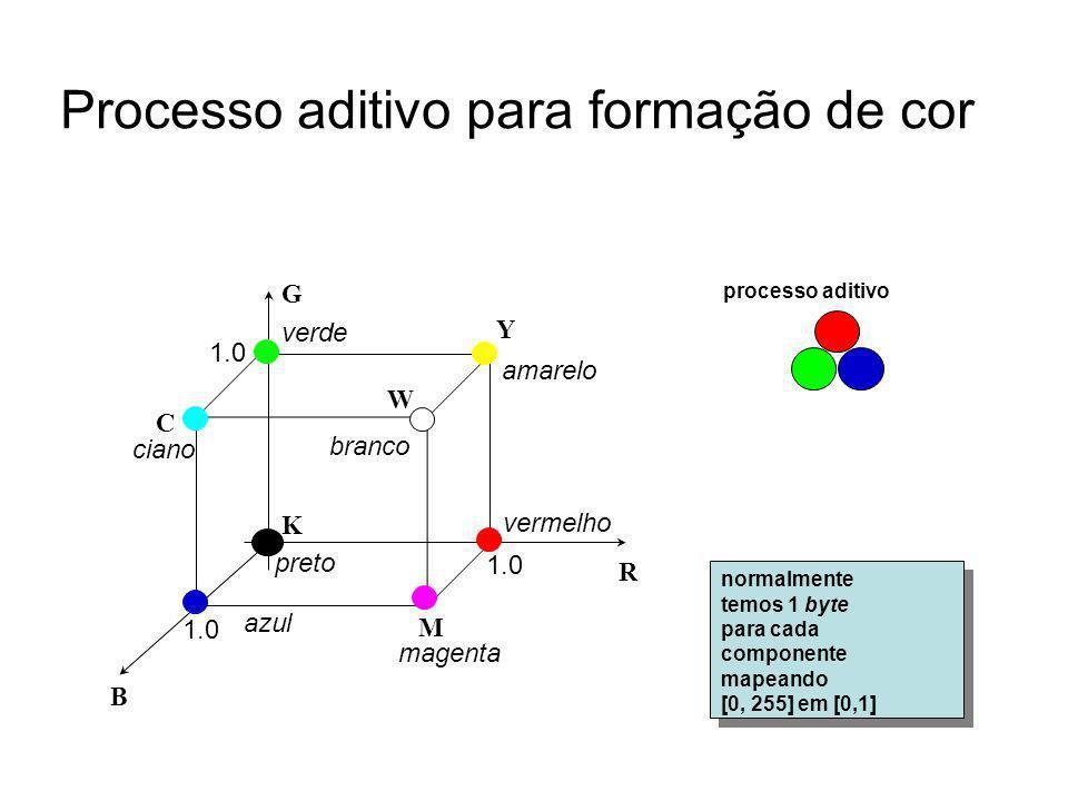 Processo aditivo para formação de cor normalmente temos 1 byte para cada componente mapeando [0, 255] em [0,1] normalmente temos 1 byte para cada comp