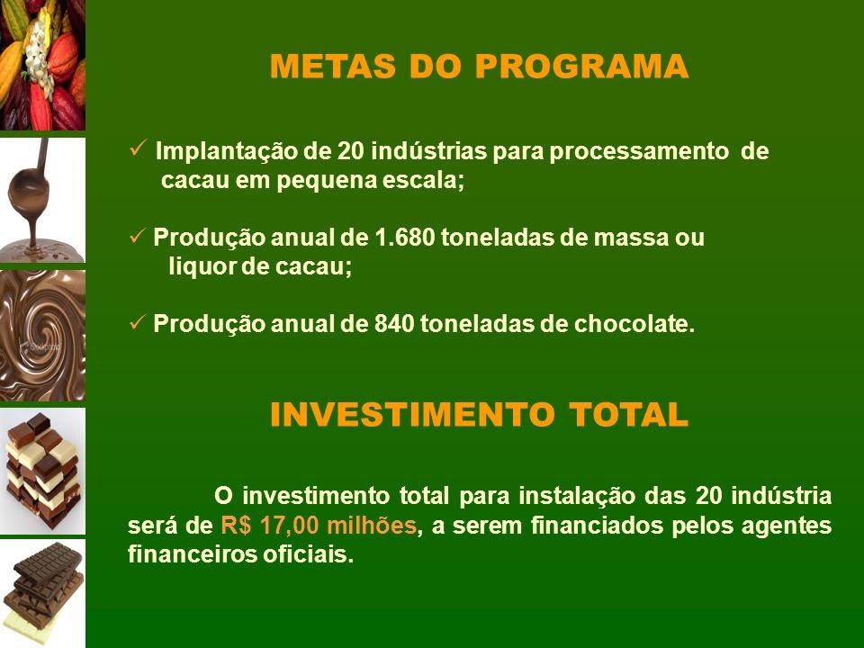 METAS DO PROGRAMA Implantação de 20 indústrias para processamento de cacau em pequena escala; Produção anual de 1.680 toneladas de massa ou liquor de