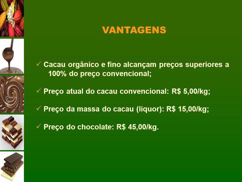 VANTAGENS Cacau orgânico e fino alcançam preços superiores a 100% do preço convencional; Preço atual do cacau convencional: R$ 5,00/kg; Preço da massa