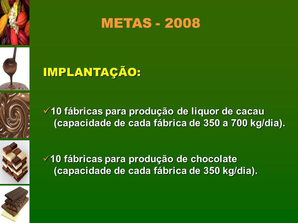 IMPLANTAÇÃO: 10 fábricas para produção de liquor de cacau 10 fábricas para produção de liquor de cacau (capacidade de cada fábrica de 350 a 700 kg/dia