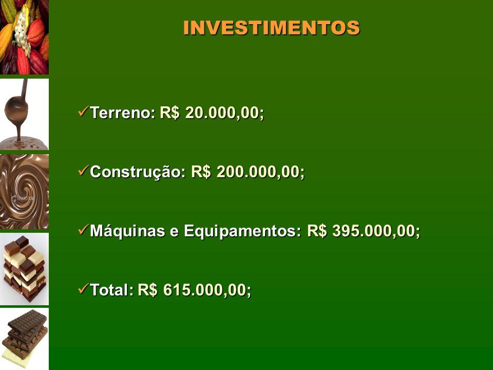 INVESTIMENTOS Terreno: R$ 20.000,00; Terreno: R$ 20.000,00; Construção: R$ 200.000,00; Construção: R$ 200.000,00; Máquinas e Equipamentos: R$ 395.000,