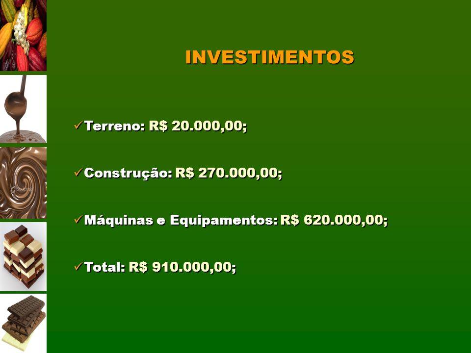 INVESTIMENTOS Terreno: R$ 20.000,00; Terreno: R$ 20.000,00; Construção: R$ 270.000,00; Construção: R$ 270.000,00; Máquinas e Equipamentos: R$ 620.000,