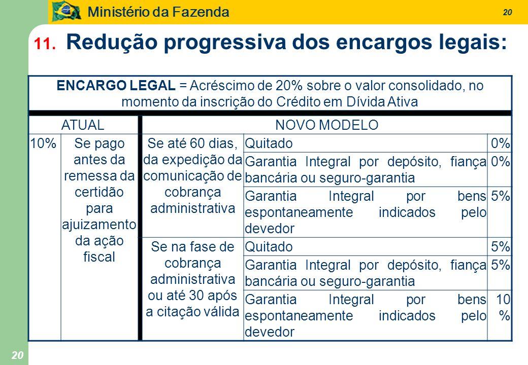 Ministério da Fazenda 20 11. Redução progressiva dos encargos legais: ENCARGO LEGAL = Acréscimo de 20% sobre o valor consolidado, no momento da inscri