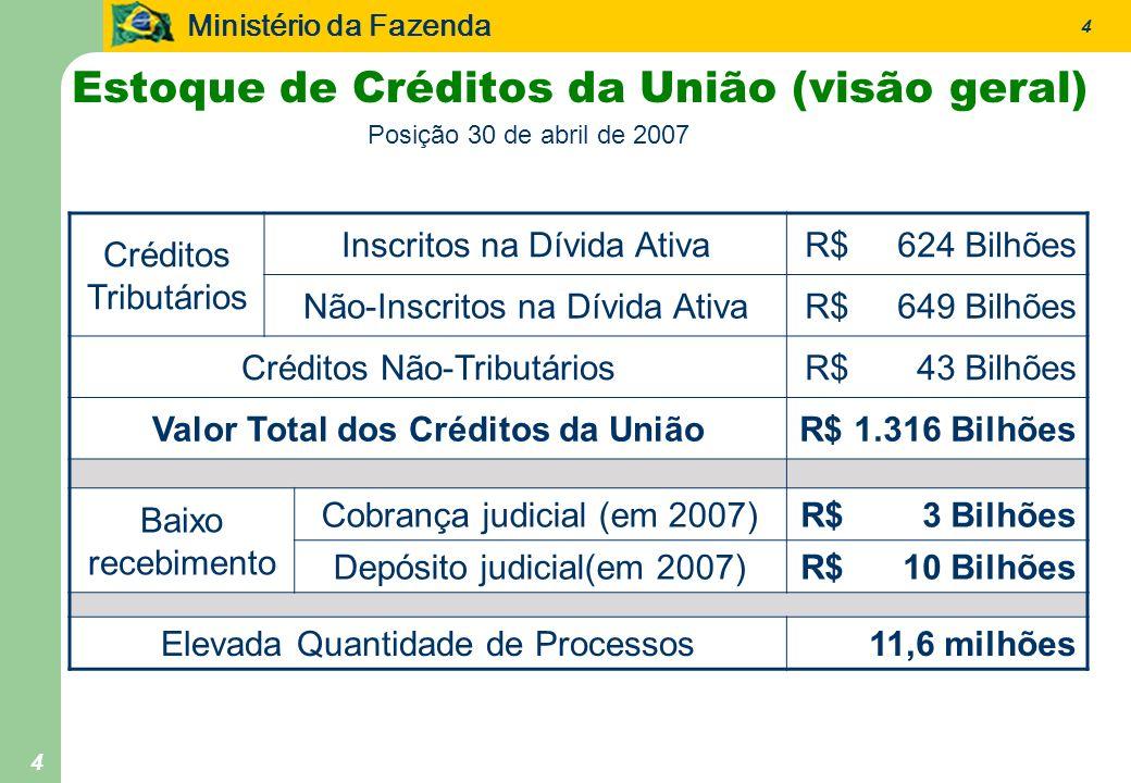 Ministério da Fazenda 4 4 Créditos Tributários Inscritos na Dívida AtivaR$ 624 Bilhões Não-Inscritos na Dívida AtivaR$ 649 Bilhões Créditos Não-Tribut