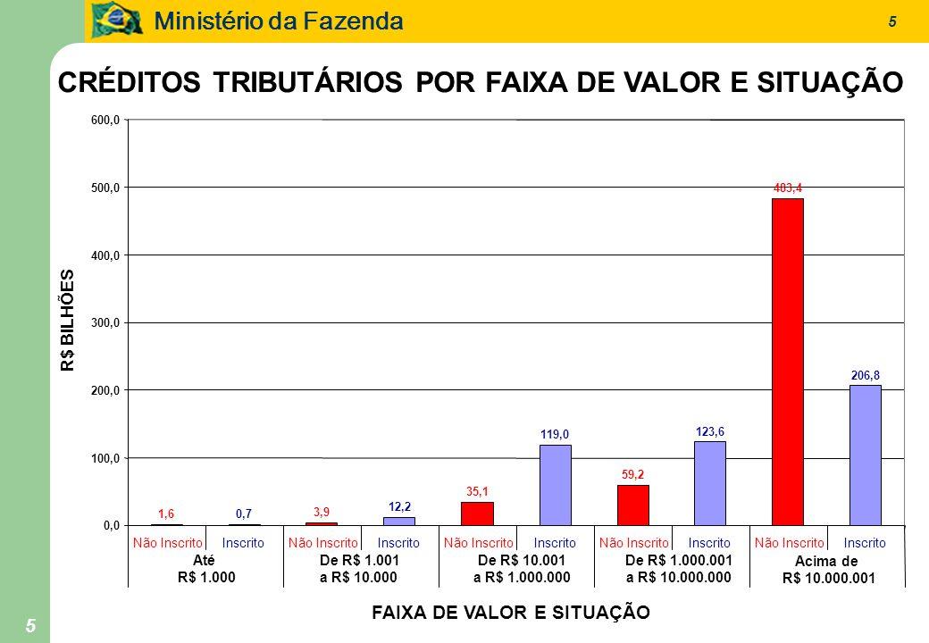 Ministério da Fazenda 5 5 CRÉDITOS TRIBUTÁRIOS POR FAIXA DE VALOR E SITUAÇÃO 1,60,7 3,9 12,2 35,1 119,0 59,2 123,6 483,4 206,8 0,0 100,0 200,0 300,0 4