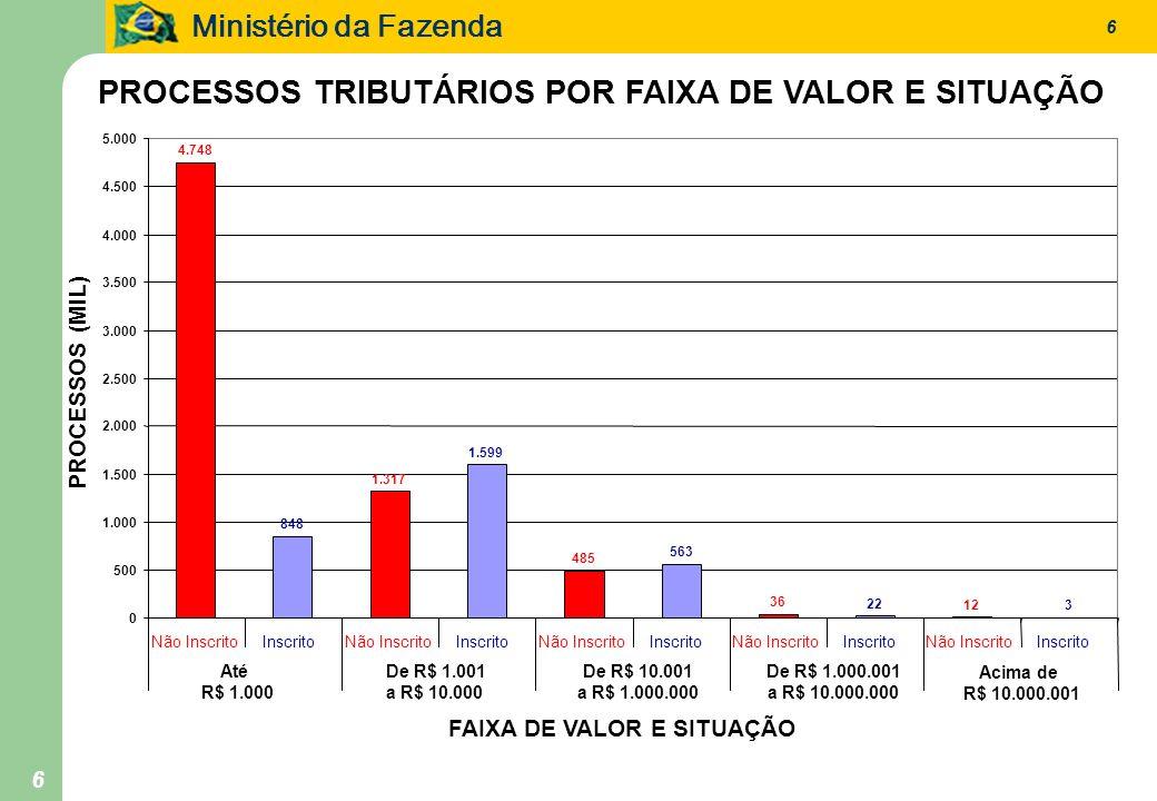 Ministério da Fazenda 6 6 PROCESSOS TRIBUTÁRIOS POR FAIXA DE VALOR E SITUAÇÃO 4.748 848 1.317 1.599 485 563 36 22 12 3 0 500 1.000 1.500 2.000 2.500 3