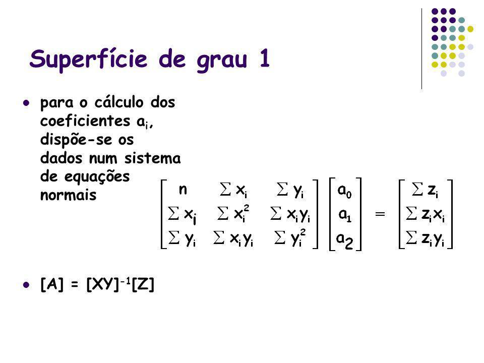 Superfície de grau 1 para o cálculo dos coeficientes a i, dispõe-se os dados num sistema de equações normais [A] = [XY] -1 [Z]