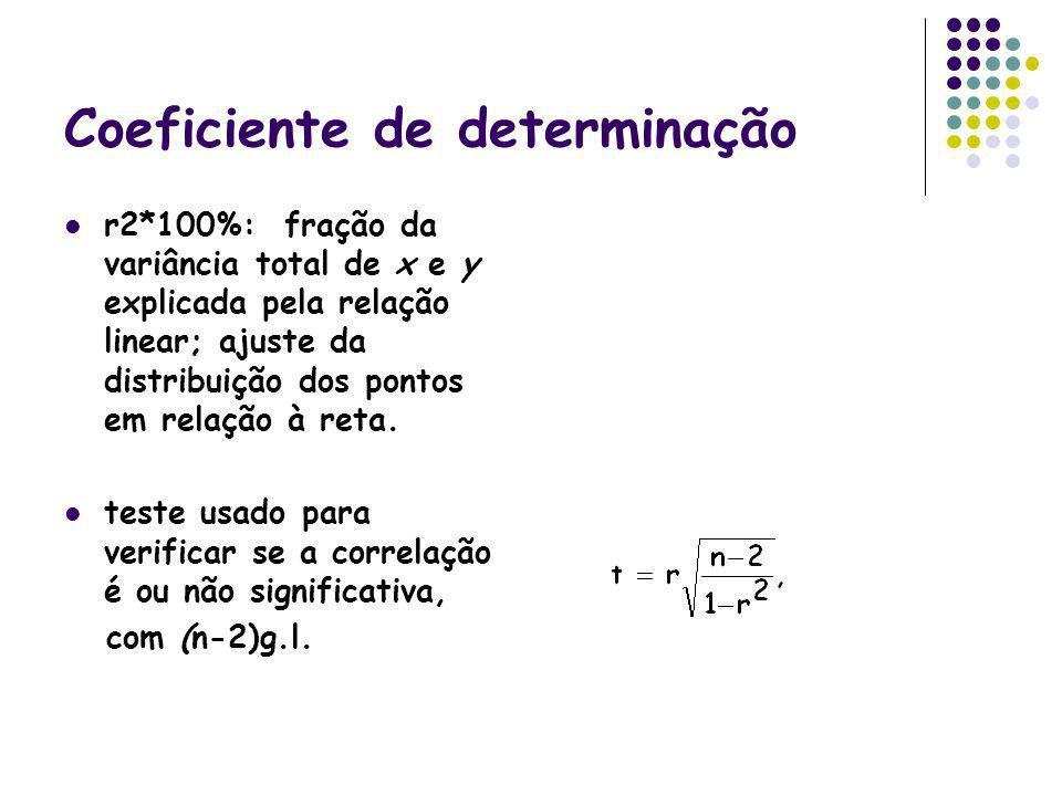 Coeficiente de determinação r2*100%: fração da variância total de x e y explicada pela relação linear; ajuste da distribuição dos pontos em relação à