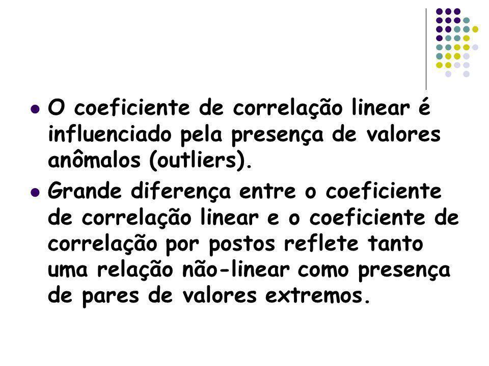 O coeficiente de correlação linear é influenciado pela presença de valores anômalos (outliers). Grande diferença entre o coeficiente de correlação lin
