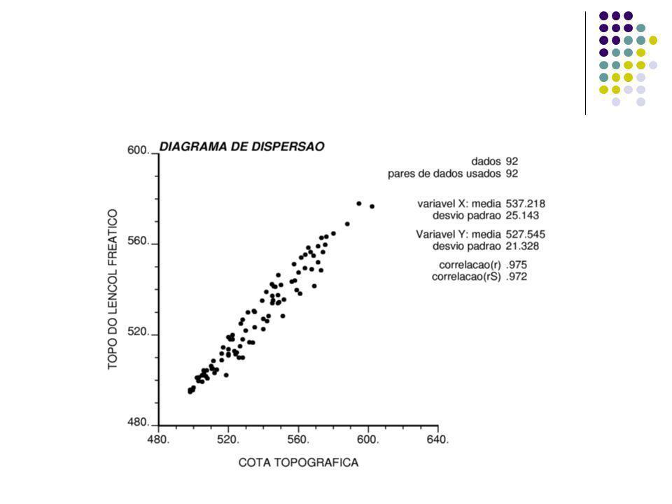 Verificação do ajuste das superfícies COEFICIENTE DE DETERMINAÇÃO (r2) Proporção da variação total da variável dependente zi que é explicada pela variação das variáveis independentes xi e yi Variação total dos dados: SQT = Z2 – ( Z)2/n Variação devido à superfície calculada: SQP = Z*2– ( Z*)2/n Variação devido aos resíduos: SQR = SQT - SQP Porcentagem de ajuste da superfície: R2 = (SQP/SQT)100 O coeficiente de correlação r indica a relação entre variáveis e r2 indica o quanto uma variável explica a outra, ou quanto a superfície calculada se ajusta aos dados espaciais originais.