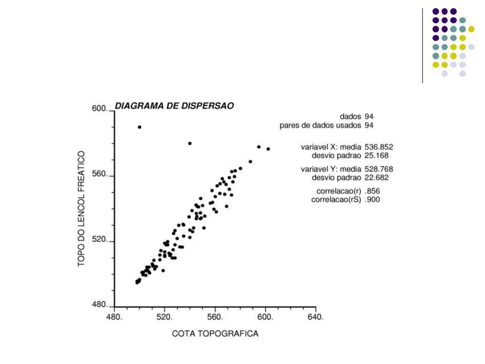 Regressão múltipla Testa dependências cumulativas de uma única variável dependente em relação à diversas variáveis independentes: Y = a 1 A + a 2 B + a 3 C + a 4 D +...ε A variância total de Y é em parte explicada pelas diversas variáveis X s e o restante pela variabilidade devido ao erro ε A proporção da variância dos Y observados explicada por uma equação de regressão ajustada é representada pelo coeficiente de determinação R², variando entre 0 e 1 O termo explicada tem apenas um significado numérico não implicando necessariamente em um conhecimento causa-efeito sobre o porque da relação existente É verificada a contribuição pura de cada variável independente por comparações sucessivas entre os diversos resultados.
