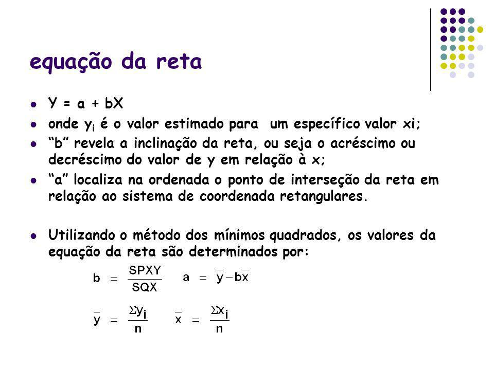 equação da reta Y = a + bX onde y i é o valor estimado para um específico valor xi; b revela a inclinação da reta, ou seja o acréscimo ou decréscimo d