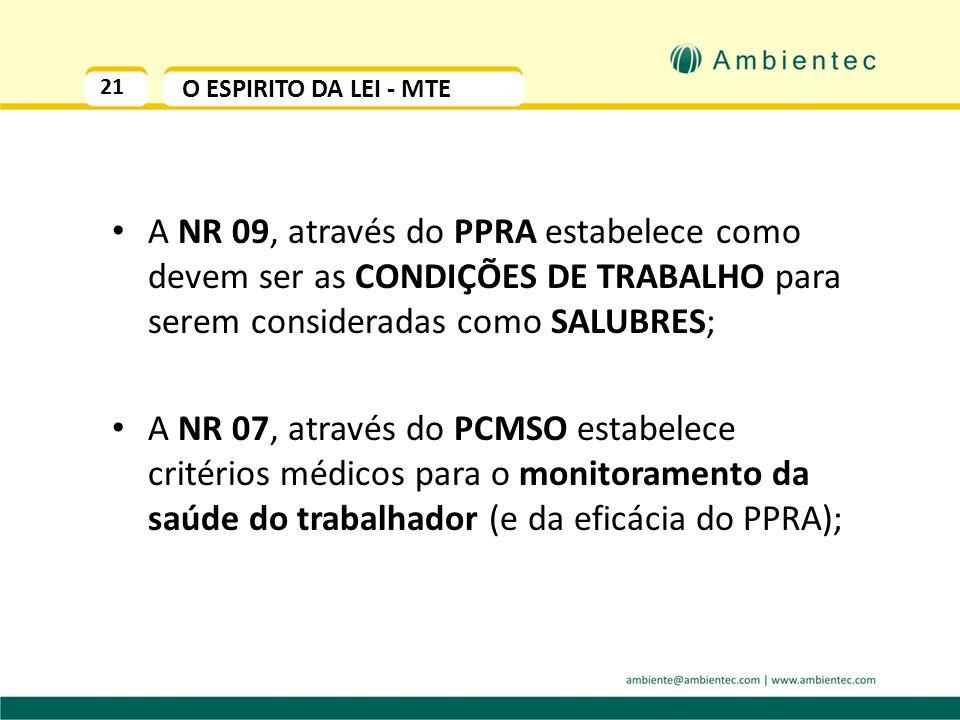 20 O ESPIRITO DA LEI - INSS O FAP – Fator Acidentário Previdenciário irá penalizar as empresas com o aumento em até 100% (cem por cento) da alíquota d