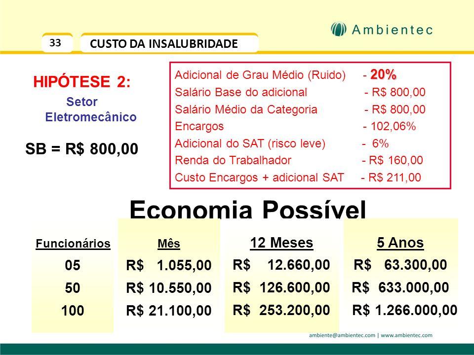 32 CUSTO X BENEFÍCIO RUÍDO (por empregado/ano) R$ 2.835,00 R$ 1.340,00