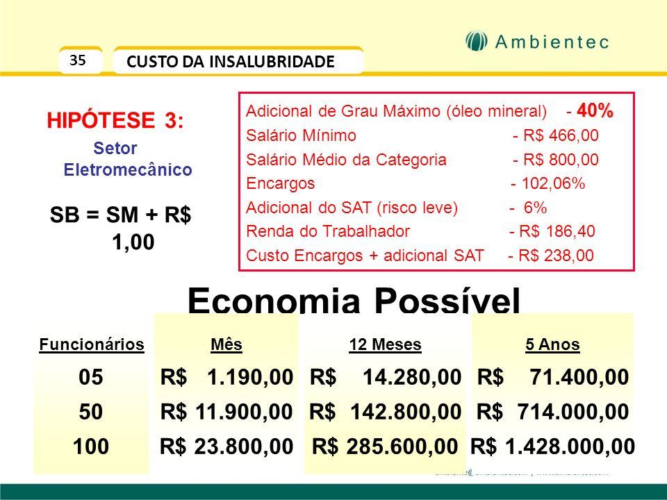 34 CUSTO X BENEFÍCIO RUÍDO (por empregado/ano) R$ 4.452,00 R$ 1.340,00