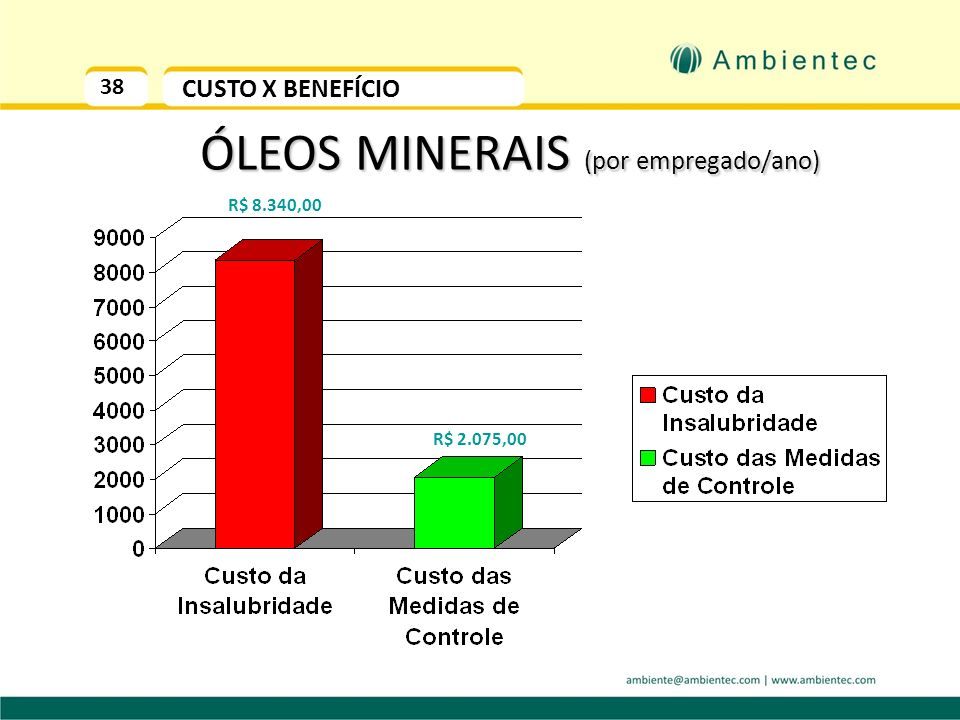 37 CUSTO DA INSALUBRIDADE HIPÓTESE 4: Setor Eletromecânico SB = R$ 800,00 40% Adicional de Grau Máximo (óleo mineral) - 40% Salário Base do adicional-