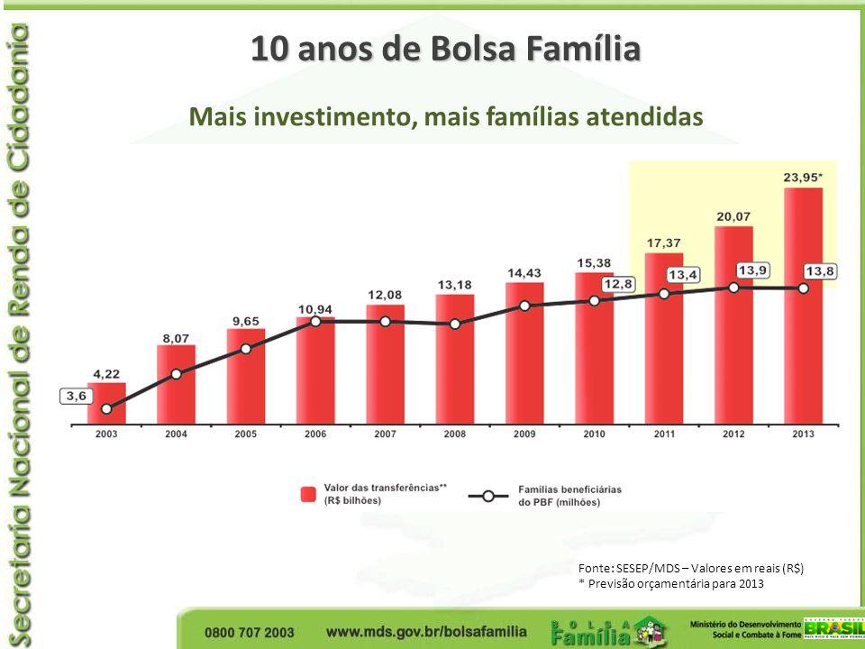 10 anos de Bolsa Família Mais investimento, mais famílias atendidas Fonte: SESEP/MDS – Valores em reais (R$) * Previsão orçamentária para 2013