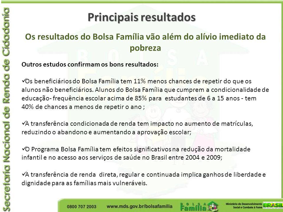 Principais resultados Os resultados do Bolsa Família vão além do alívio imediato da pobreza Outros estudos confirmam os bons resultados: Os beneficiár