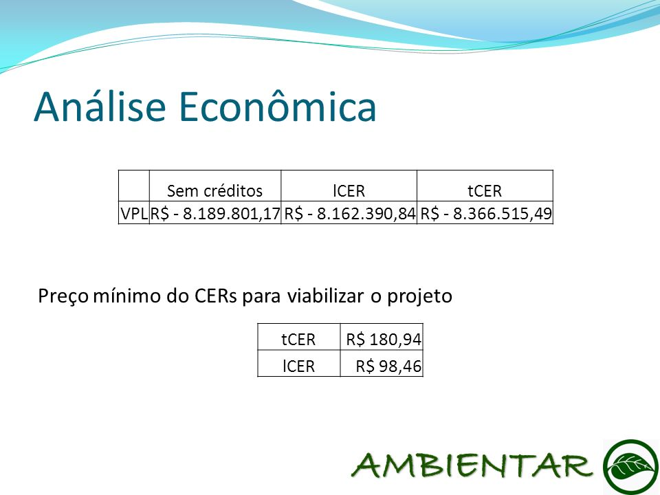 Sem créditoslCERtCER VPLR$ - 8.189.801,17R$ - 8.162.390,84R$ - 8.366.515,49 Análise Econômica tCERR$ 180,94 lCERR$ 98,46 Preço mínimo do CERs para via