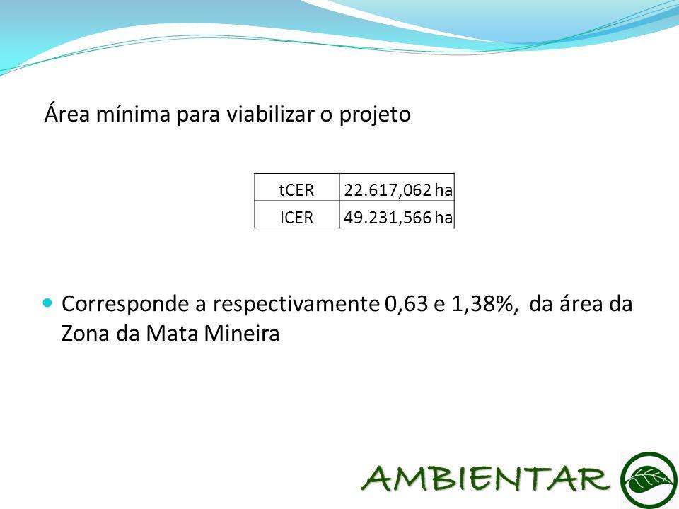 Área mínima para viabilizar o projeto tCER22.617,062 ha lCER49.231,566 ha Corresponde a respectivamente 0,63 e 1,38%, da área da Zona da Mata Mineira