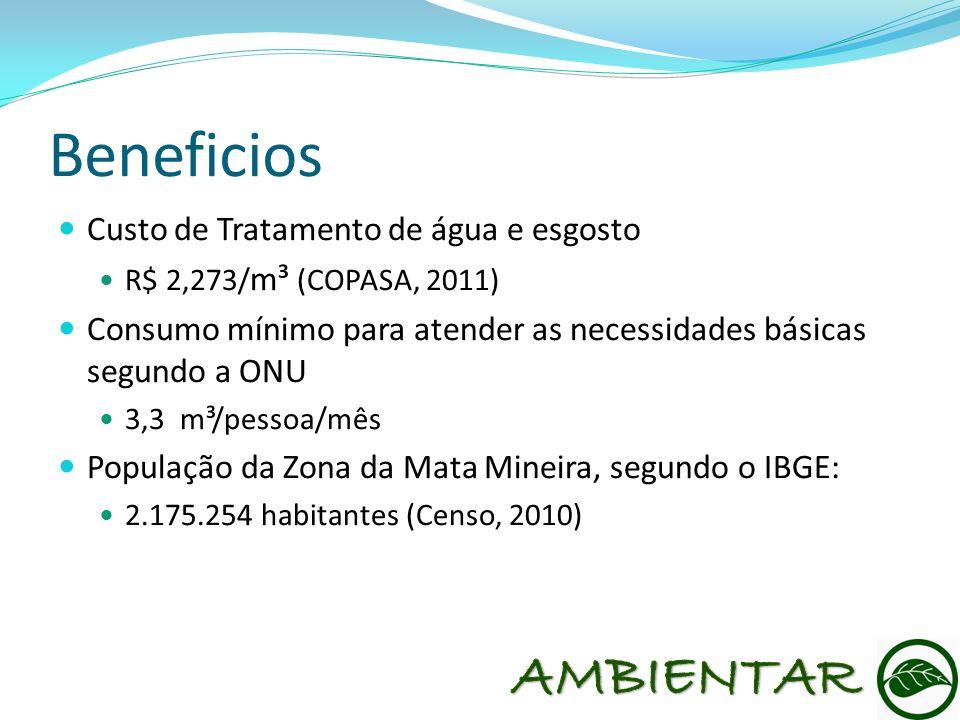Beneficios Custo de Tratamento de água e esgosto R$ 2,273/ m³ (COPASA, 2011) Consumo mínimo para atender as necessidades básicas segundo a ONU 3,3 m³/