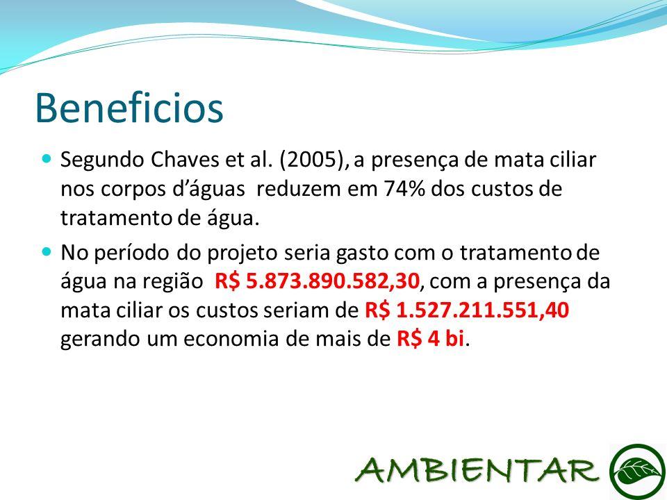 Beneficios Segundo Chaves et al. (2005), a presença de mata ciliar nos corpos dáguas reduzem em 74% dos custos de tratamento de água. No período do pr