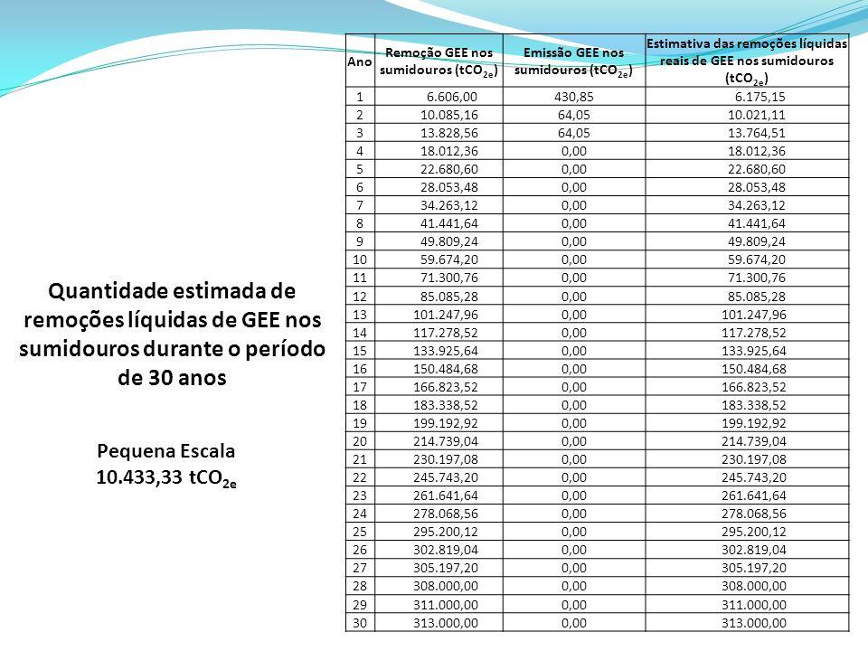 Ano Remoção GEE nos sumidouros (tCO 2e ) Emissão GEE nos sumidouros (tCO 2e ) Estimativa das remoções líquidas reais de GEE nos sumidouros (tCO 2e ) 1