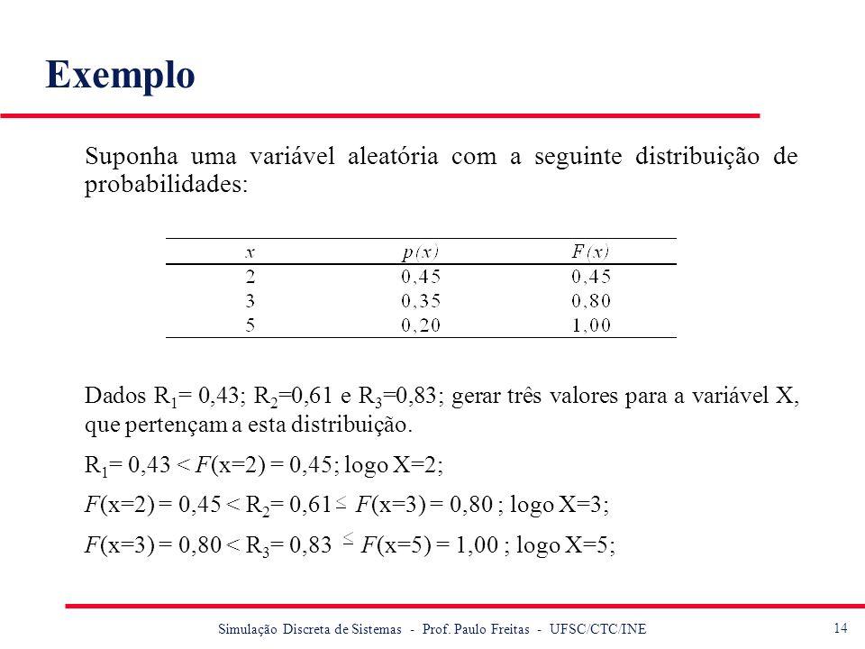 14 Simulação Discreta de Sistemas - Prof. Paulo Freitas - UFSC/CTC/INE Exemplo Suponha uma variável aleatória com a seguinte distribuição de probabili