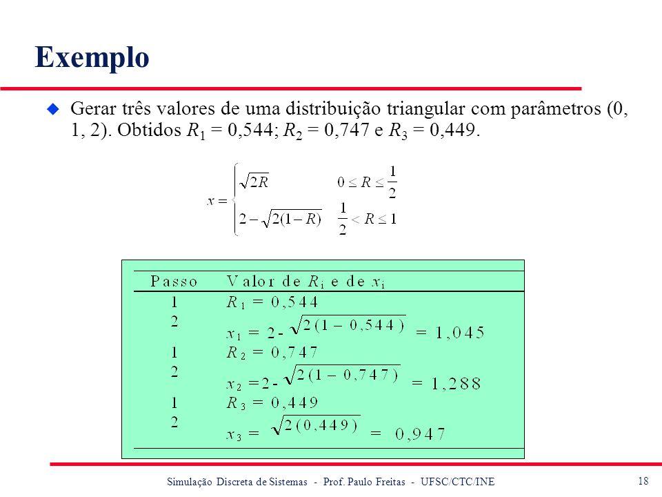 18 Simulação Discreta de Sistemas - Prof. Paulo Freitas - UFSC/CTC/INE Exemplo u Gerar três valores de uma distribuição triangular com parâmetros (0,