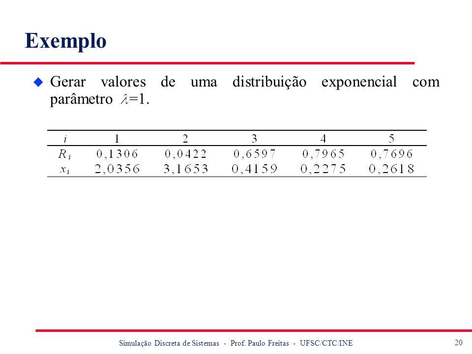 20 Simulação Discreta de Sistemas - Prof. Paulo Freitas - UFSC/CTC/INE Exemplo u Gerar valores de uma distribuição exponencial com parâmetro =1.