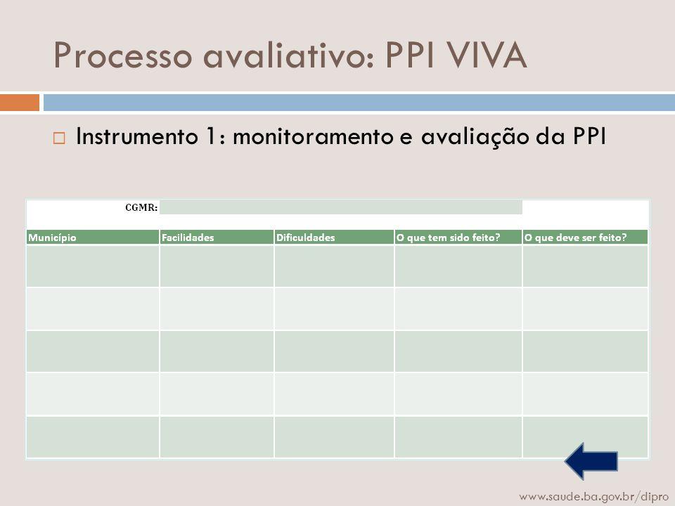 Processo avaliativo: PPI VIVA Instrumento 1: monitoramento e avaliação da PPI www.saude.ba.gov.br/dipro