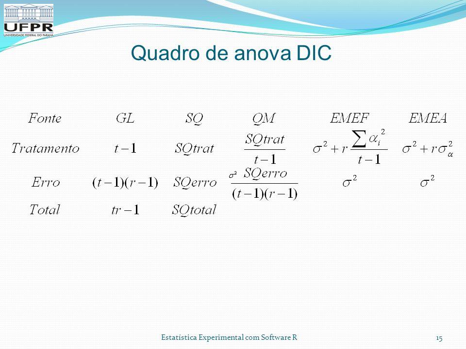 Estatística Experimental com Software R Quadro de anova DIC 15
