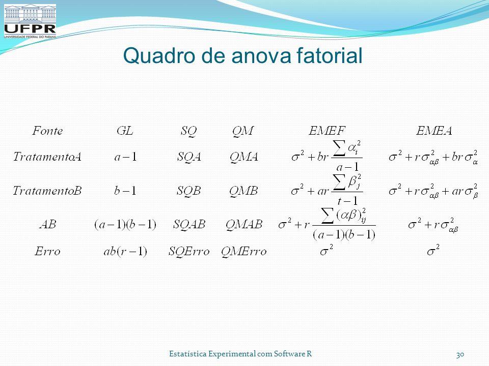 Estatística Experimental com Software R Quadro de anova fatorial 30