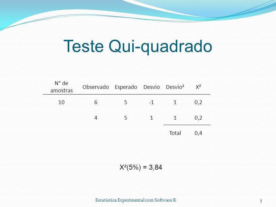 Estatística Experimental com Software R Teste Qui-quadrado 5 N° de amostras ObservadoEsperadoDesvioDesvio²X² 106510,2 4511 Total0,4 X²(5%) = 3,84