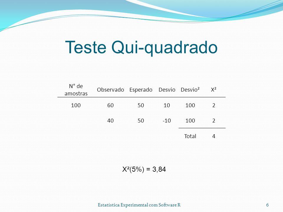 Estatística Experimental com Software R Teste Qui-quadrado 6 N° de amostras ObservadoEsperadoDesvioDesvio²X² 1006050101002 4050-101002 Total4 X²(5%) =
