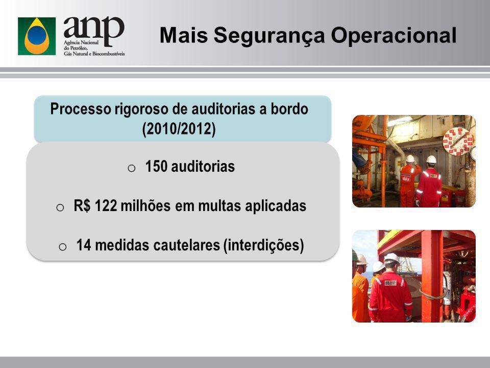Processo rigoroso de auditorias a bordo (2010/2012) o 150 auditorias o R$ 122 milhões em multas aplicadas o 14 medidas cautelares (interdições) Mais S