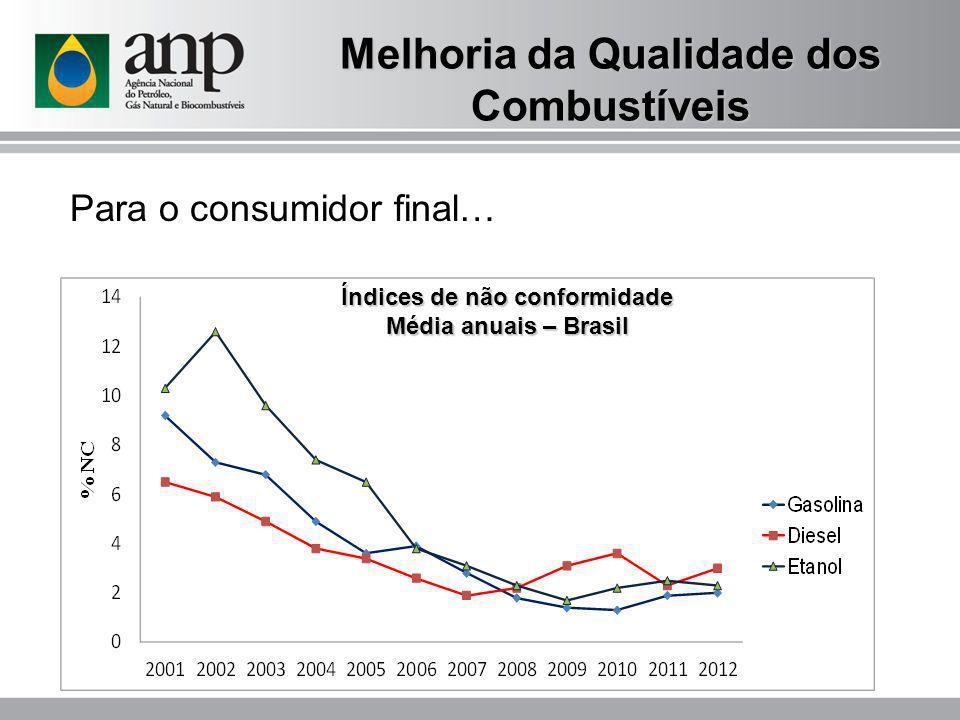 Melhoria da Qualidade dos Combustíveis Índices de não conformidade Média anuais – Brasil Para o consumidor final…