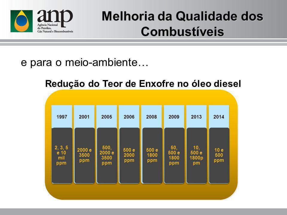Melhoria da Qualidade dos Combustíveis e para o meio-ambiente… 1997 2, 3, 5 e 10 mil ppm 2001 2000 e 3500 ppm 2005 500, 2000 e 3500 ppm 2006 500 e 200