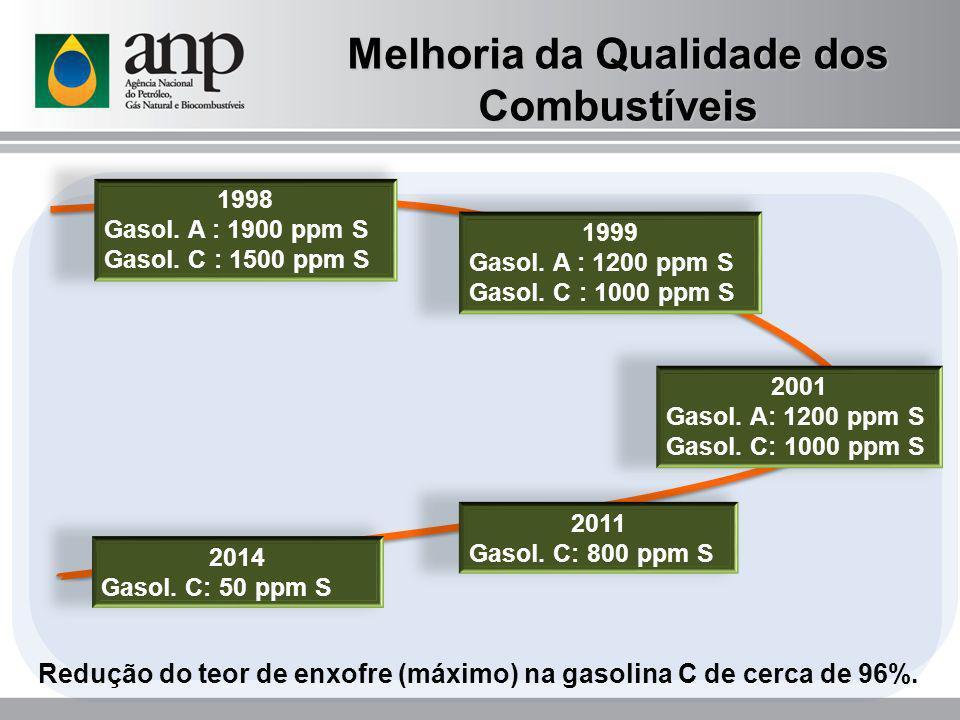 1999 Gasol. A : 1200 ppm S Gasol. C : 1000 ppm S 2001 Gasol. A: 1200 ppm S Gasol. C: 1000 ppm S 2011 Gasol. C: 800 ppm S 2014 Gasol. C: 50 ppm S Reduç