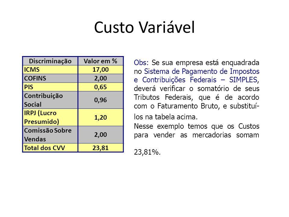 Custo Variável DiscriminaçãoValor em % ICMS17,00 COFINS2,00 PIS0,65 Contribuição Social 0,96 IRPJ (Lucro Presumido) 1,20 Comissão Sobre Vendas 2,00 To