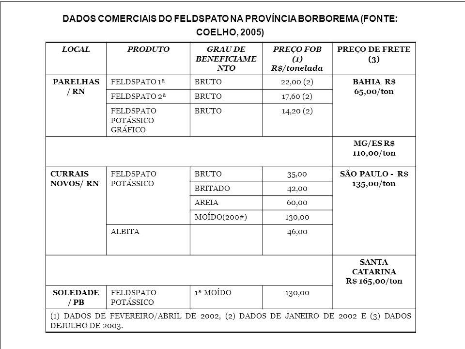 LOCALPRODUTOGRAU DE BENEFICIAME NTO PREÇO FOB (1) R$/tonelada PREÇO DE FRETE (3) PARELHAS / RN FELDSPATO 1ªBRUTO22,00 (2)BAHIA R$ 65,00/ton FELDSPATO