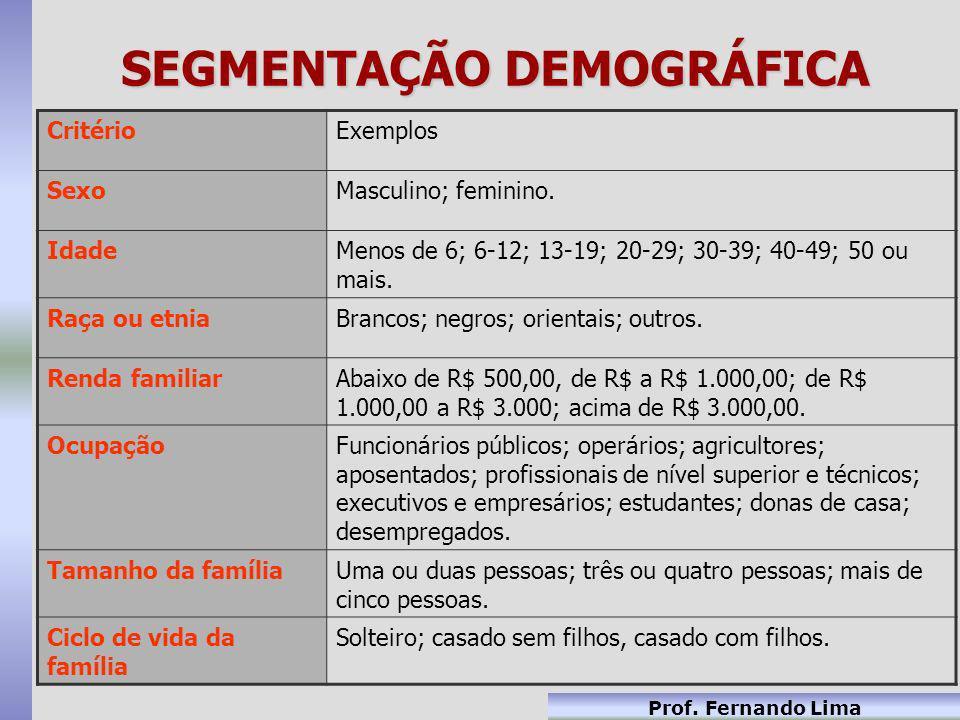 Prof. Fernando Lima SEGMENTAÇÃO DEMOGRÁFICA CritérioExemplos SexoMasculino; feminino. IdadeMenos de 6; 6-12; 13-19; 20-29; 30-39; 40-49; 50 ou mais. R