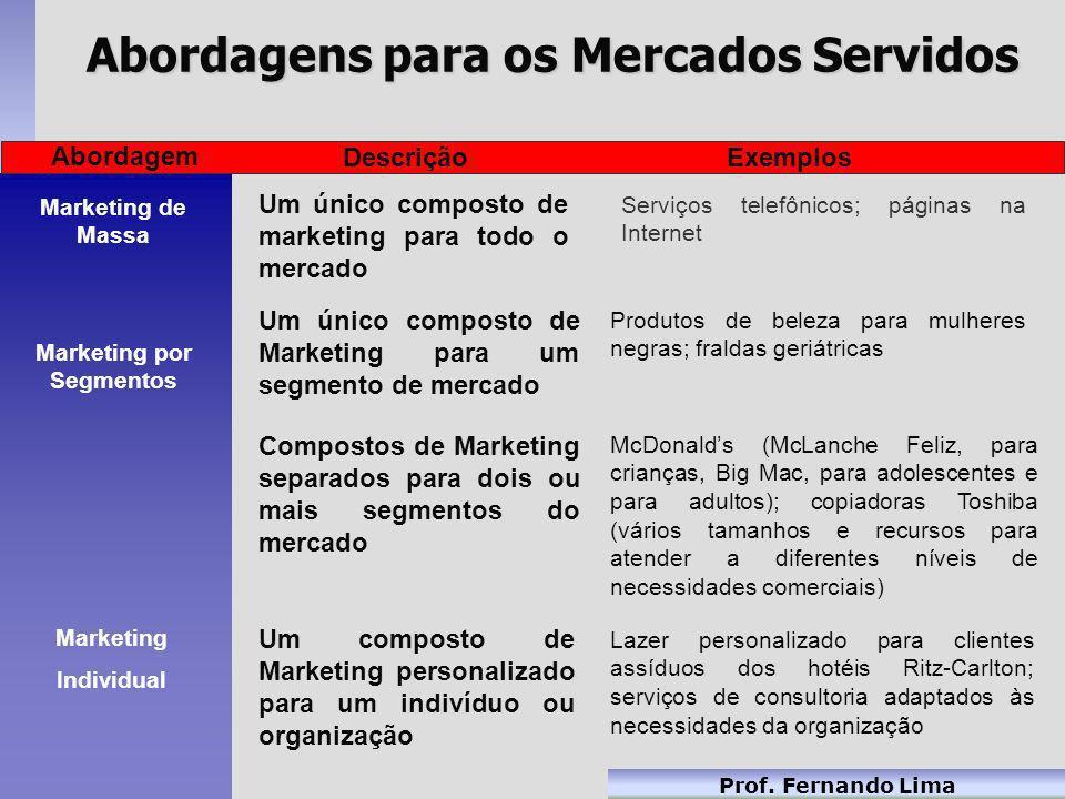 Prof. Fernando Lima Marketing de Massa Preço Promoção Distribuição Produto Todo o Mercado O Mercado