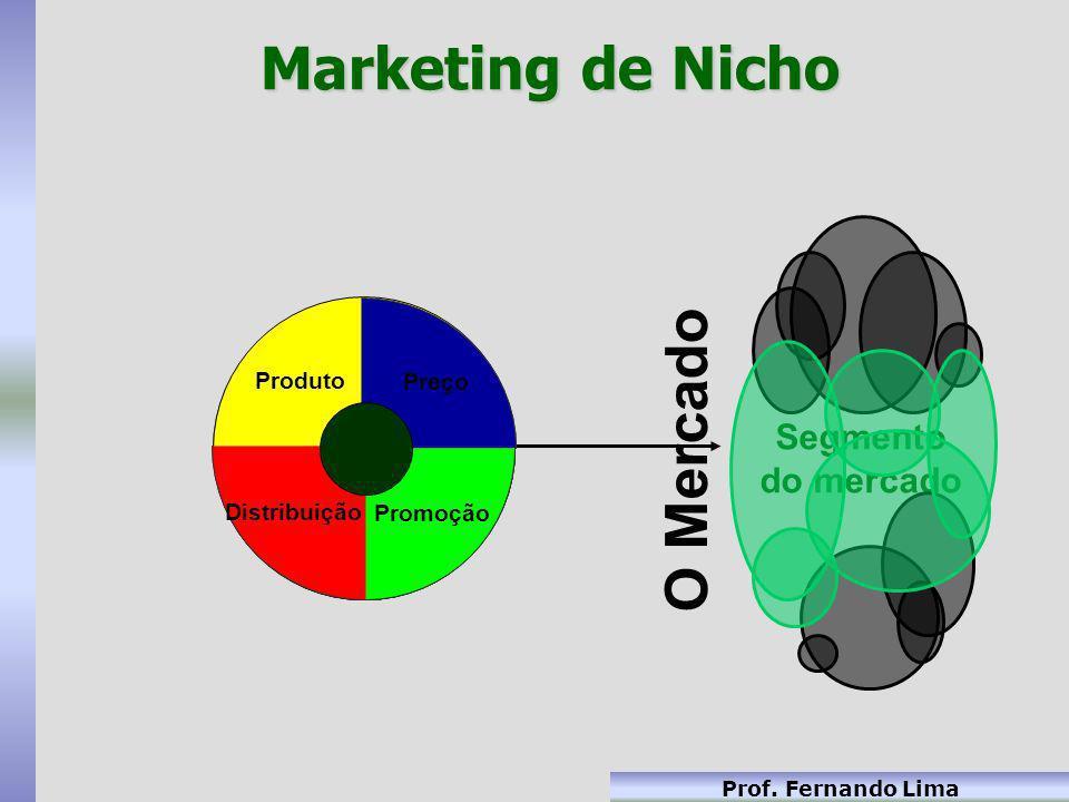 Prof. Fernando Lima Marketing de Nicho Preço Promoção Segmento do mercado Distribuição Produto Preço Promoção Distribuição Produto O Mercado