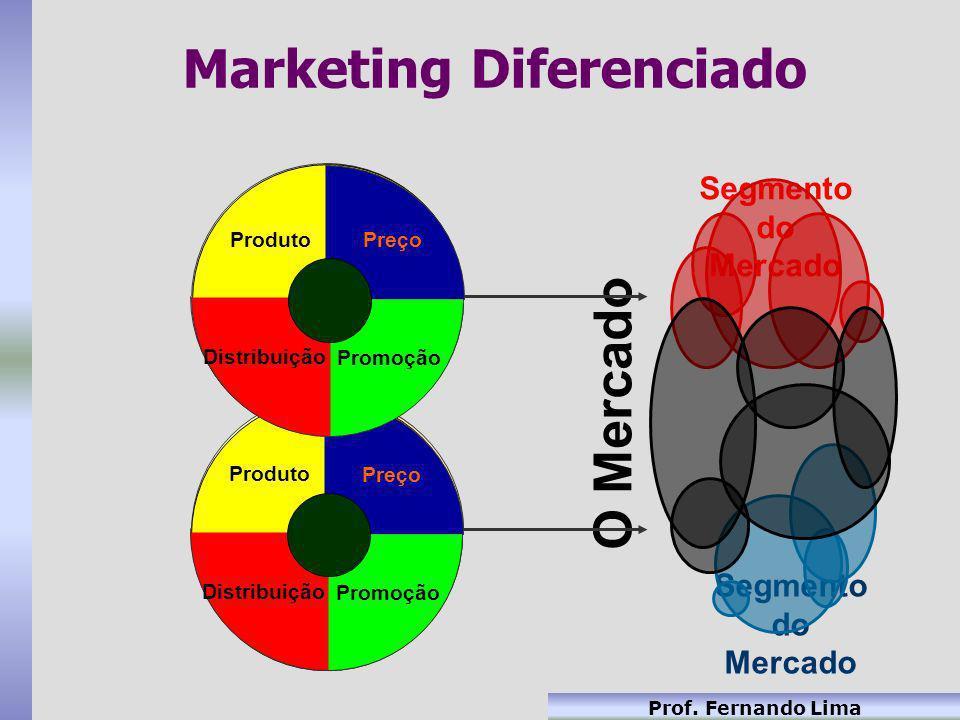 Prof. Fernando Lima Marketing Diferenciado Preço Promoção Distribuição Produto O Mercado Segmento do Mercado Preço Promoção Distribuição Produto Preço