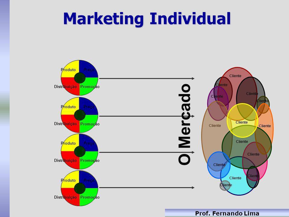 Prof. Fernando Lima Marketing Individual Cliente Preço Promoção Distribuição Produto Preço Promoção Distribuição ProdutoPreço Promoção Distribuição Pr