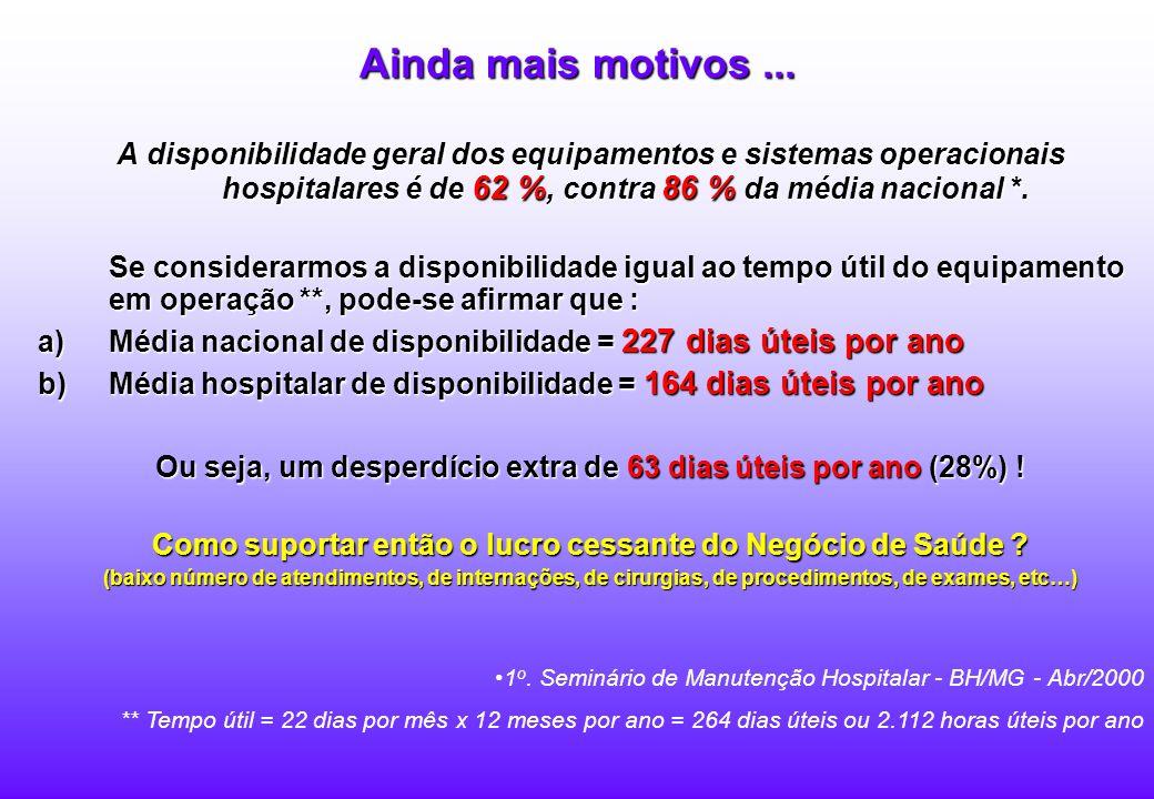 O custo da manutenção hospitalar é de 10 % (em relação ao faturamento bruto) e a média nacional entre todos os segmentos da economia é de 4,39 % *. Po