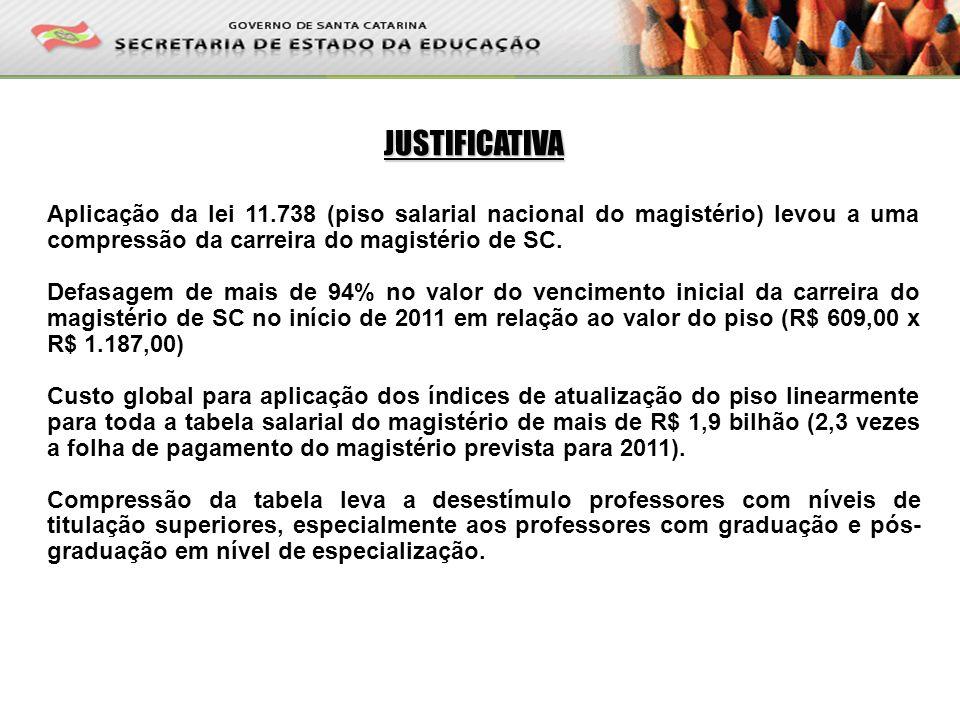 TABELA DO MAGISTÉRIO DE SC EM ABRIL/2011 O valor do vencimento inicial do magistério atualmente equivale ao vencimento base do nível de especialização em fim de carreira (referência 10F) da tabela de abril de 2011.
