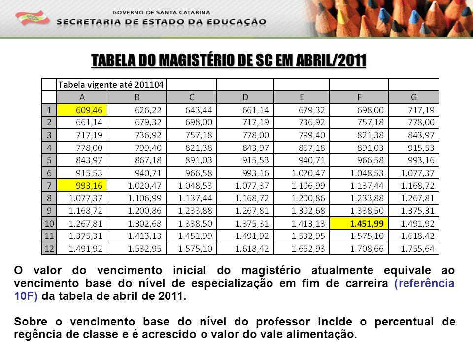 TABELA DO MAGISTÉRIO DE SC EM ABRIL/2011 O valor do vencimento inicial do magistério atualmente equivale ao vencimento base do nível de especialização