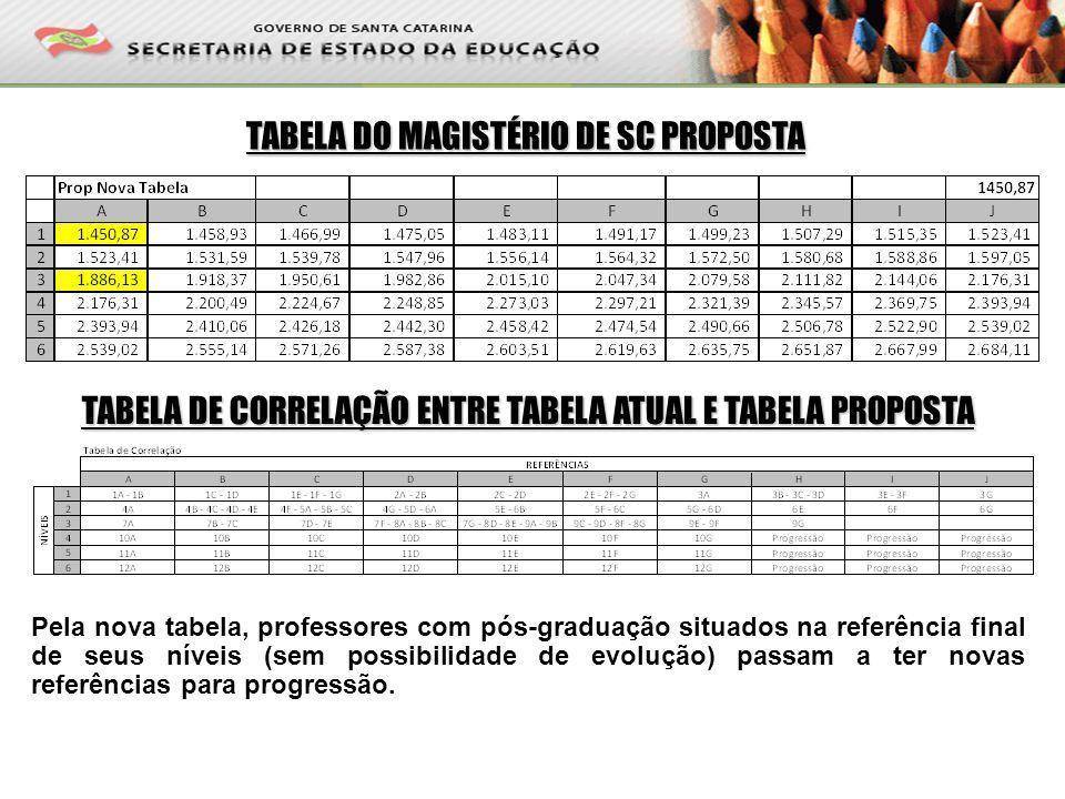 TABELA DO MAGISTÉRIO DE SC PROPOSTA Pela nova tabela, professores com pós-graduação situados na referência final de seus níveis (sem possibilidade de